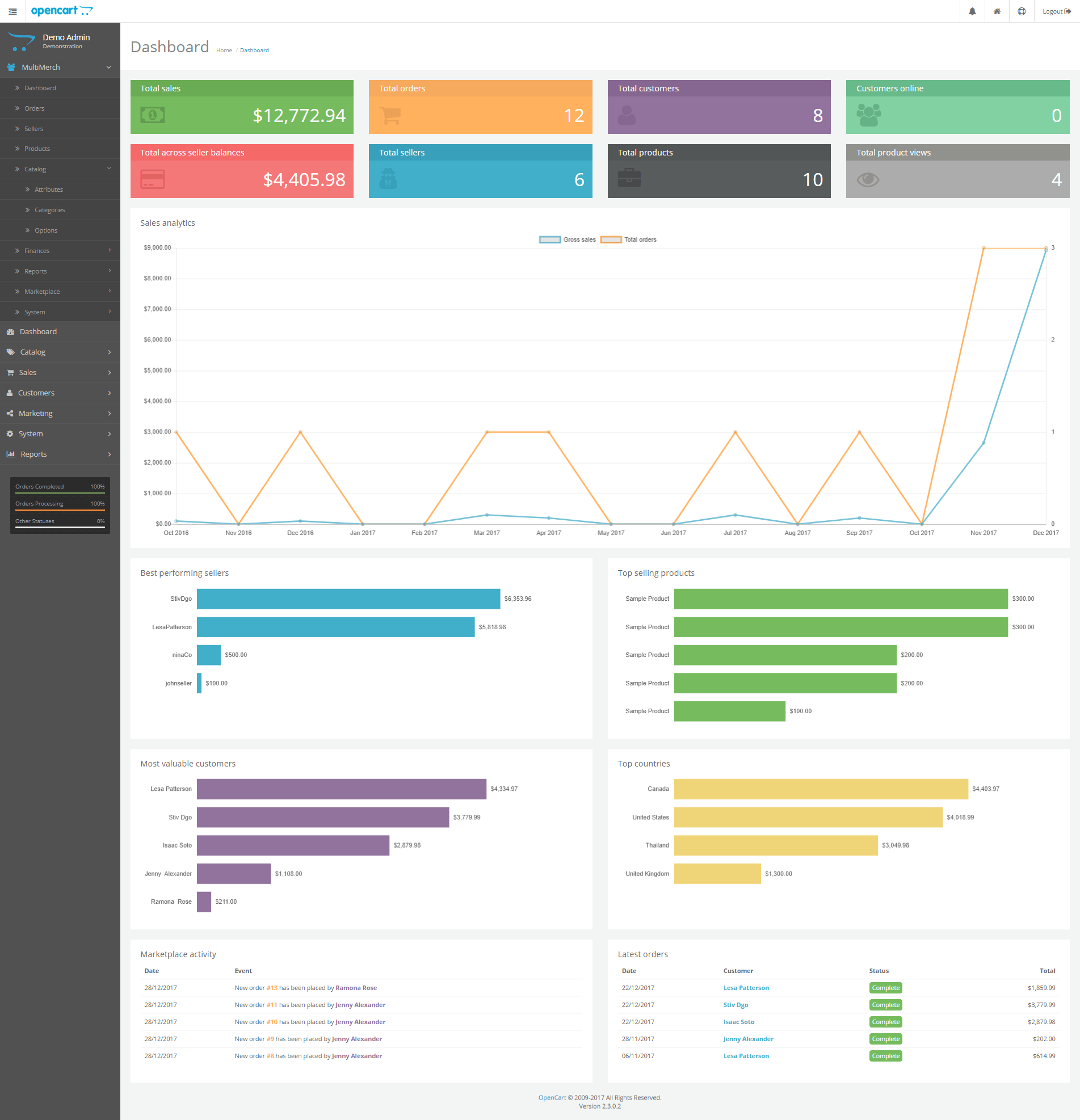multimerch admin dashboard full