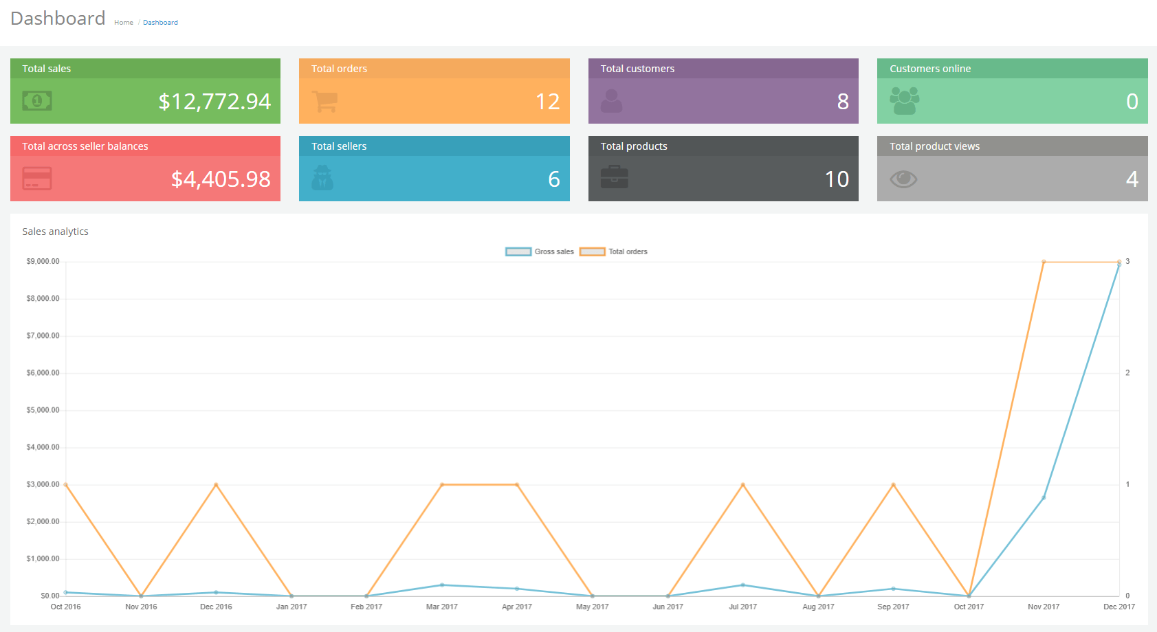 multimerch admin dashboard totals graph