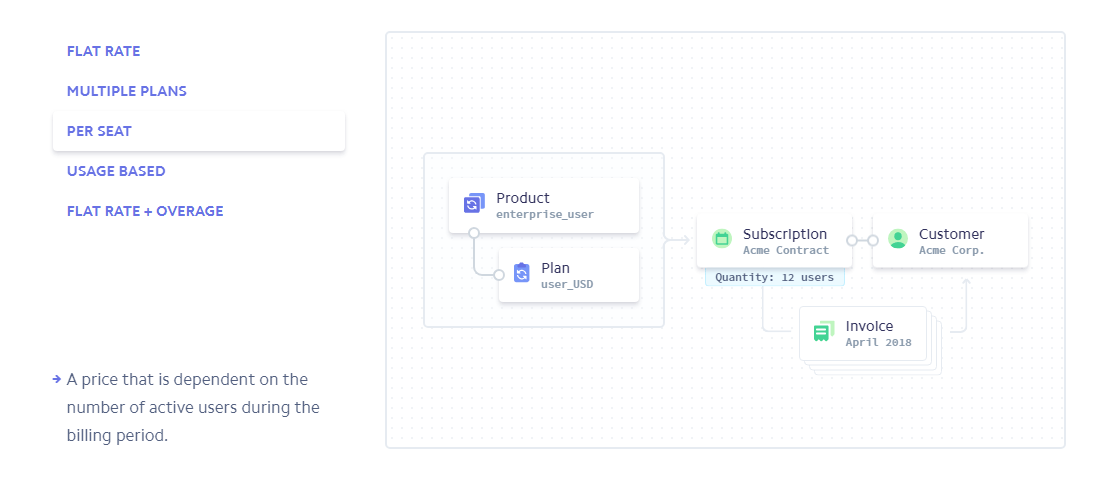 Create recurring vendor plans with Stripe Subscriptions – MultiMerch